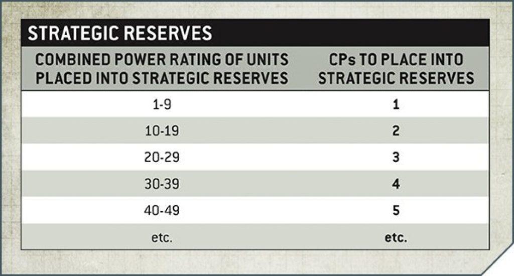strategic reserves