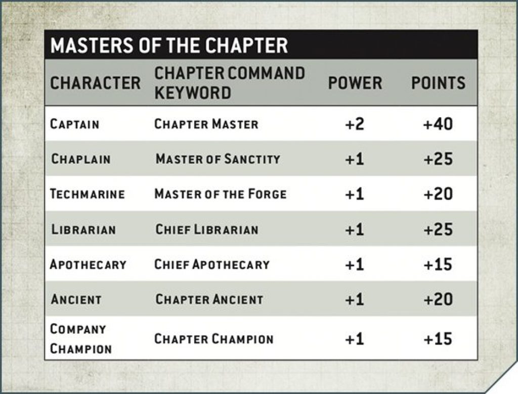Master of the chapter chart