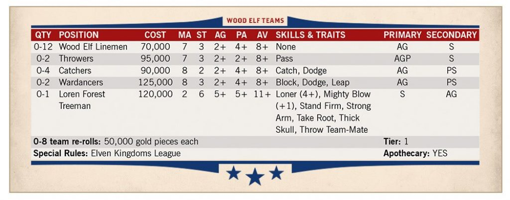 Wood elfe roster Blood Bowl